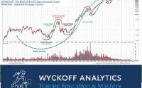 Wyckoff Trading Course – Wyckoff Analytics – SPRING 2019