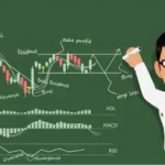 Simple Technical Analysis of Stock Marke